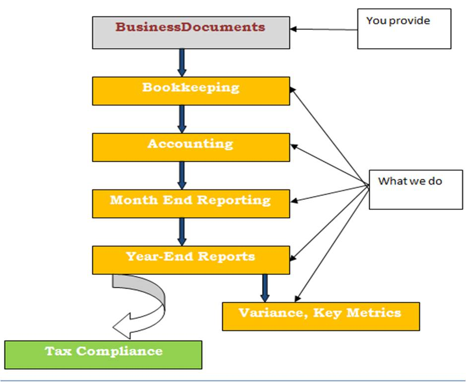 Excel Strategies, LLC - Accounting services for small businesses